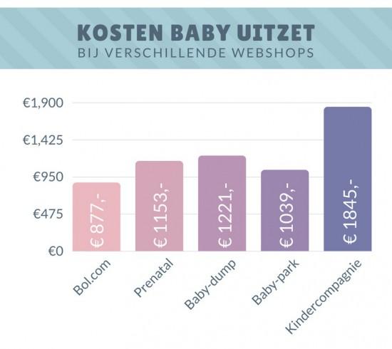 Baby Uitzet online (1)