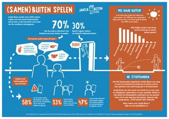 Infographic-onderzoek-_Ouders-stimuleren-kind-meer-buiten-te-spelen_---Jantje-Beton